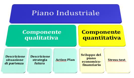 Piano industriale